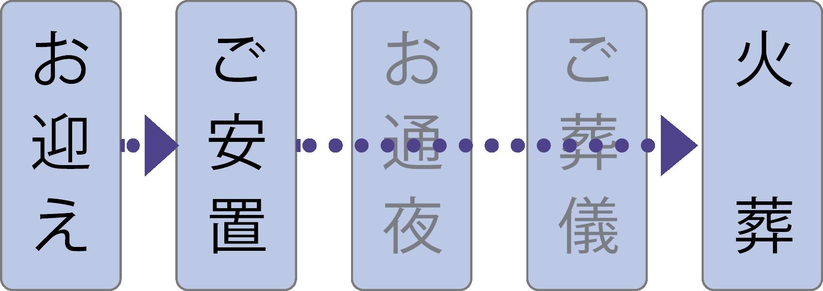 kaso-plan-flow